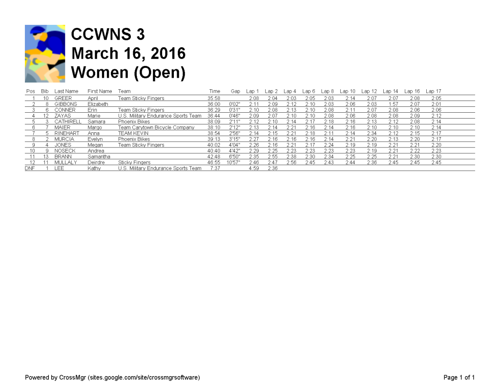 Women (Open) 2016-03-16-CCWNS 3-r2-Open