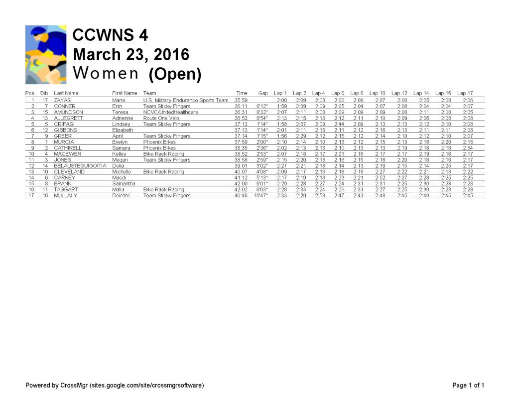 Women (Open) 2016-03-23-CCWNS 4-r2-