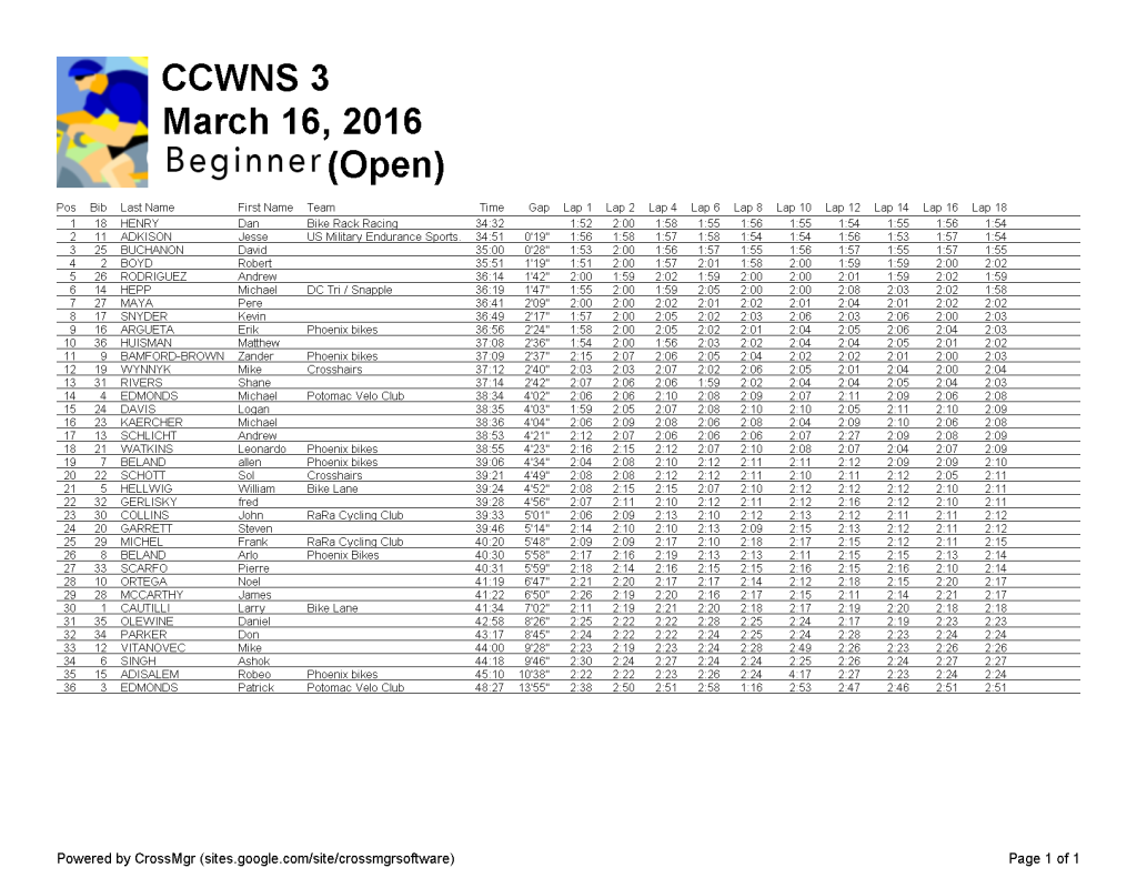 beginner (Open) 2016-03-16-CCWNS 3-r1-
