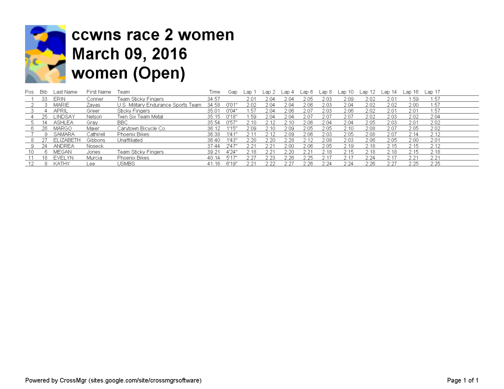 women (Open) 2016-03-09-ccwns race 2 women-r2-