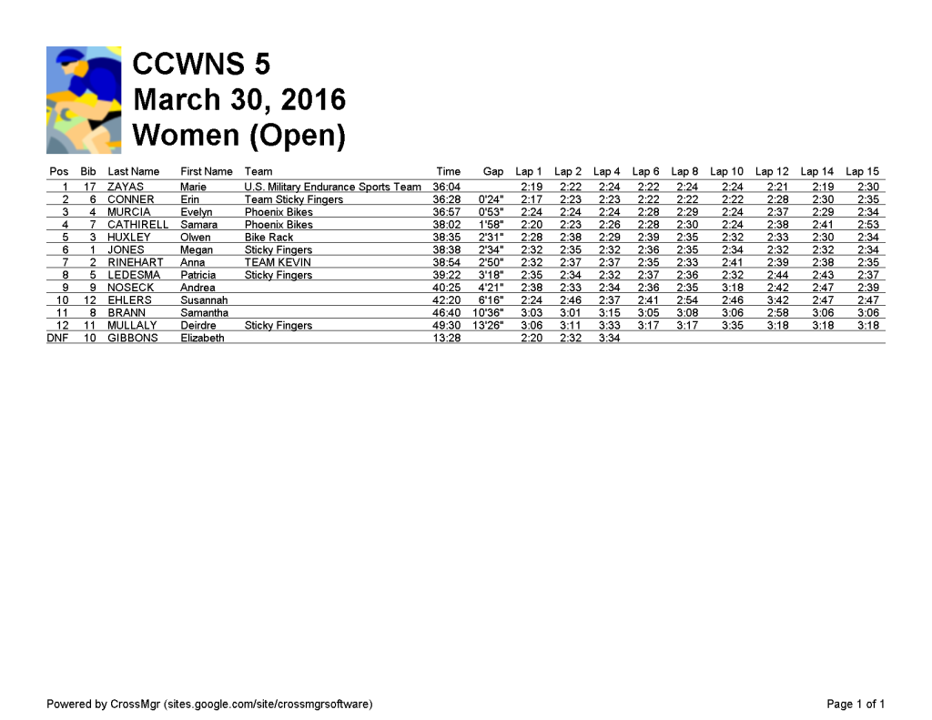 Women (Open) 2016-03-30-CCWNS 5-r2-
